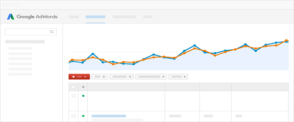 AdWords optimaliseren